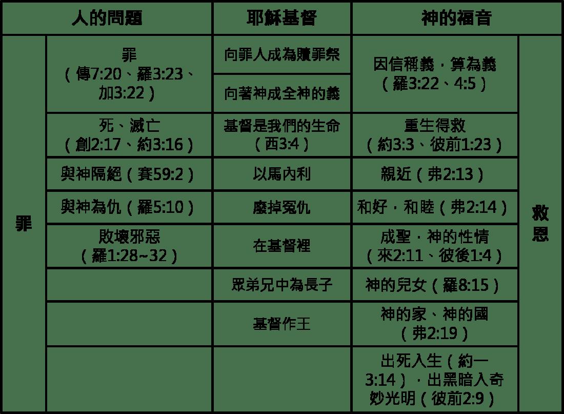 20150711_基要真理討論_小結